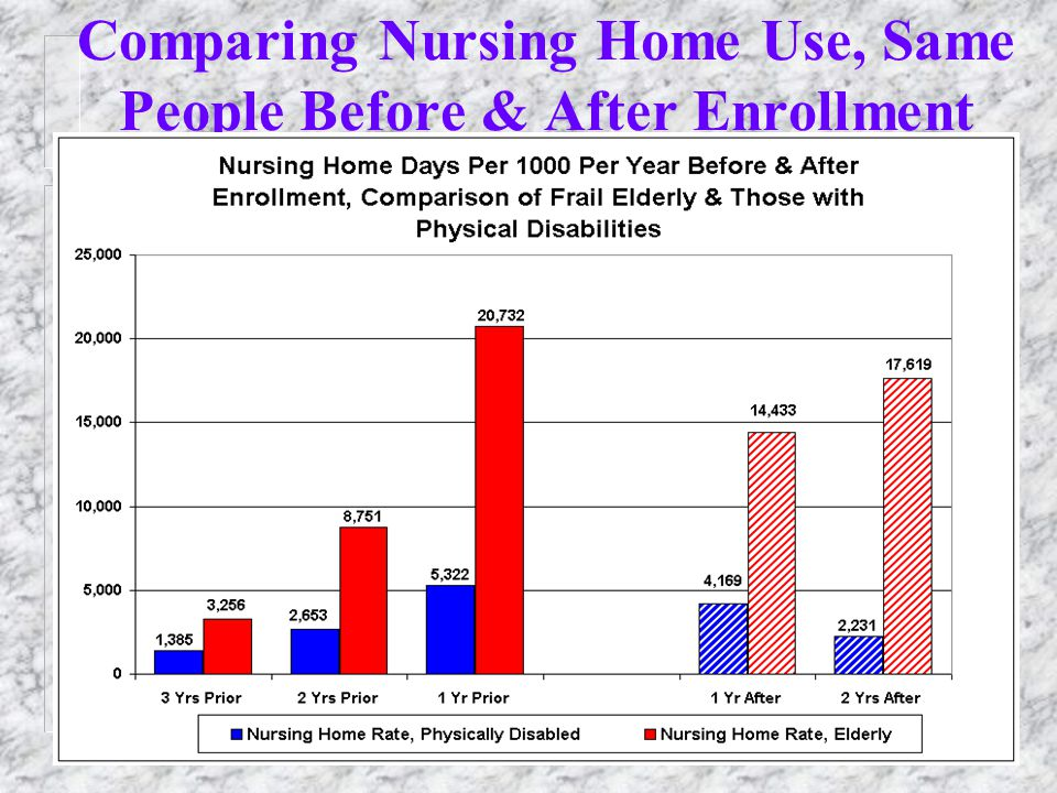 30 Comparing Nursing Home Use, Same People Before & After Enrollment