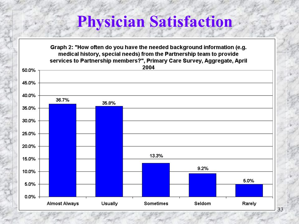 33 Physician Satisfaction