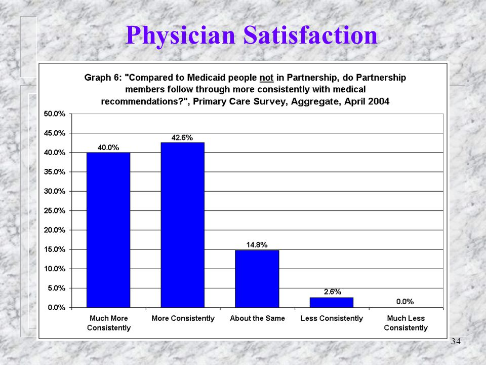 34 Physician Satisfaction