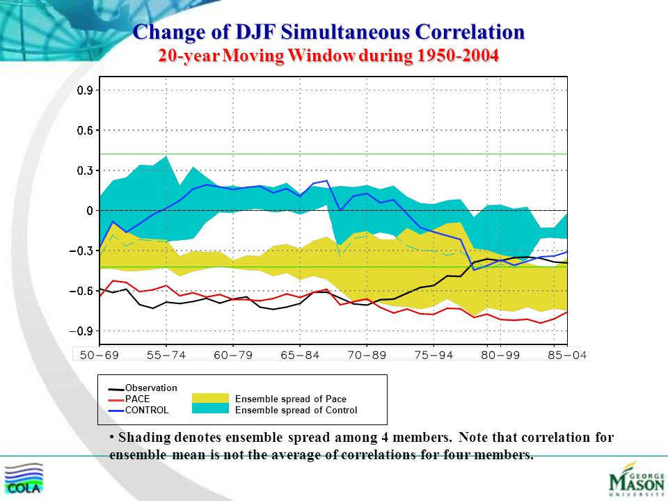 Change of DJF Simultaneous Correlation 20-year Moving Window during 1950-2004 Ensemble spread of Pace Ensemble spread of Control Observation PACE CONT