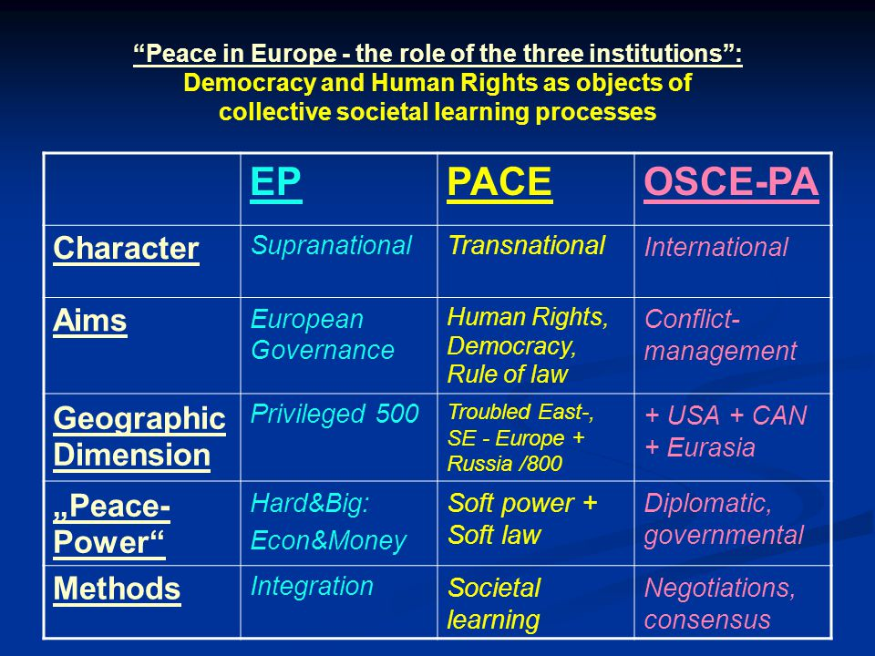 "Peace in Europe - the role of the three institutions : Democracy and Human Rights as objects of collective societal learning processes EPPACEOSCE-PA Character SupranationalTransnationalInternational Aims European Governance Human Rights, Democracy, Rule of law Conflict- management Geographic Dimension Privileged 500 Troubled East-, SE - Europe + Russia /800 + USA + CAN + Eurasia ""Peace- Power Hard&Big: Econ&Money Soft power + Soft law Diplomatic, governmental Methods IntegrationSocietal learning Negotiations, consensus"