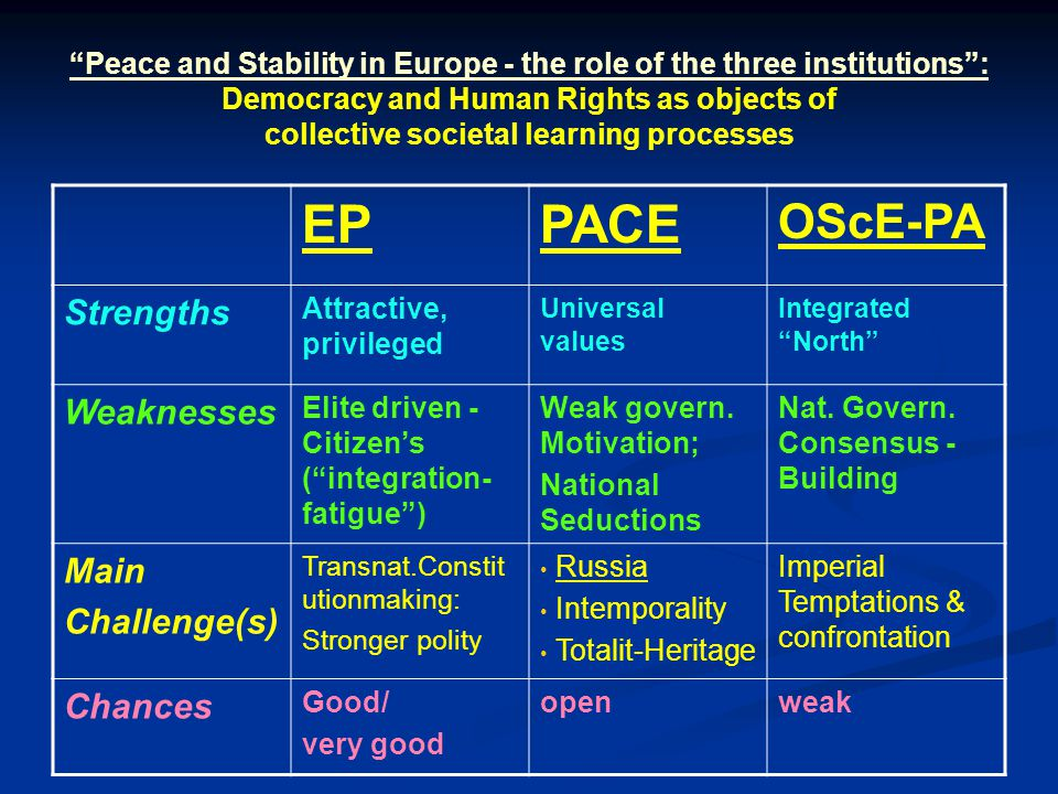 Peace and Stability in Europe - the role of the three institutions : Democracy and Human Rights as objects of collective societal learning processes EPPACE OScE-PA Strengths Attractive, privileged Universal values Integrated North Weaknesses Elite driven - Citizen's ( integration- fatigue ) Weak govern.