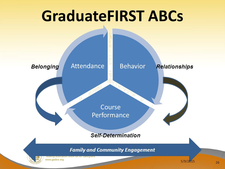 For best performance outcomes, address all engagement areas for your target group of students.