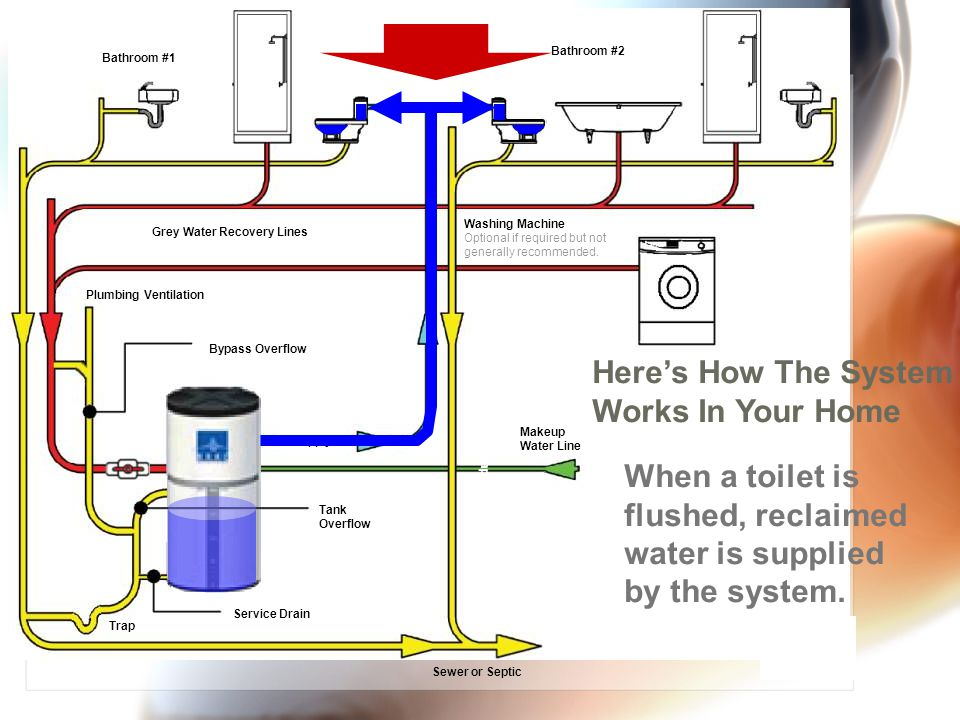 Sewer or Septic Tank Overflow Service Drain Supply Bypass Overflow Washing Machine Optional if required but not generally recommended.