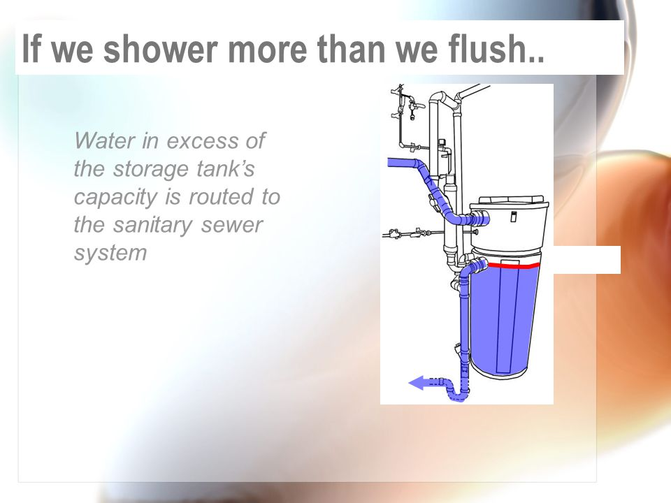 Water in excess of the storage tank's capacity is routed to the sanitary sewer system If we shower more than we flush..