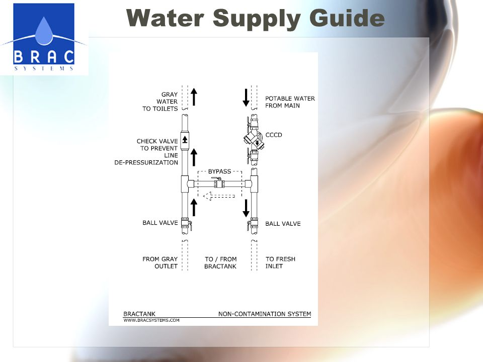 Water Supply Guide