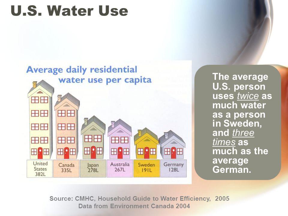 U.S. Water Use The average U.S.