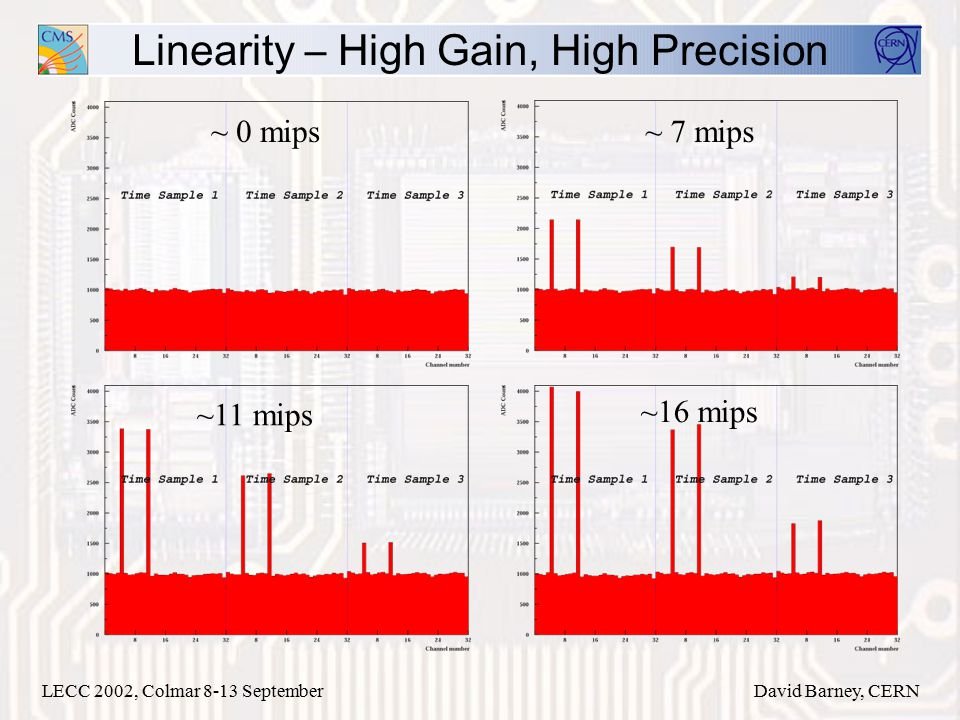 LECC 2002, Colmar 8-13 SeptemberDavid Barney, CERN Linearity – High Gain, High Precision ~ 0 mips~ 7 mips ~11 mips ~16 mips