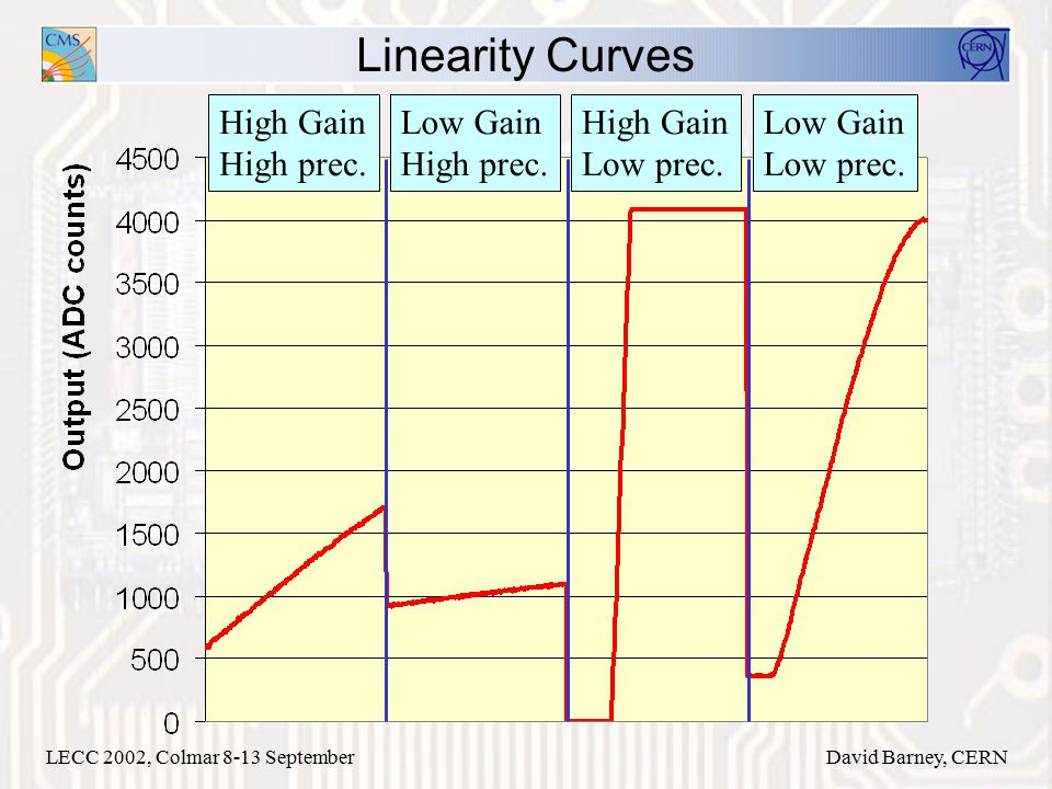 LECC 2002, Colmar 8-13 SeptemberDavid Barney, CERN Linearity Curves High Gain High prec.