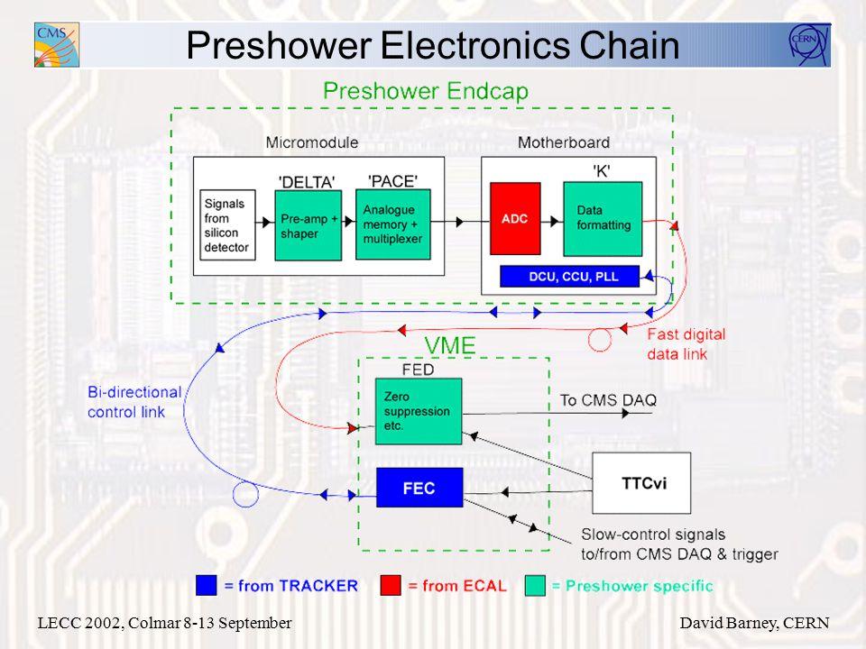 LECC 2002, Colmar 8-13 SeptemberDavid Barney, CERN Preshower Electronics Chain