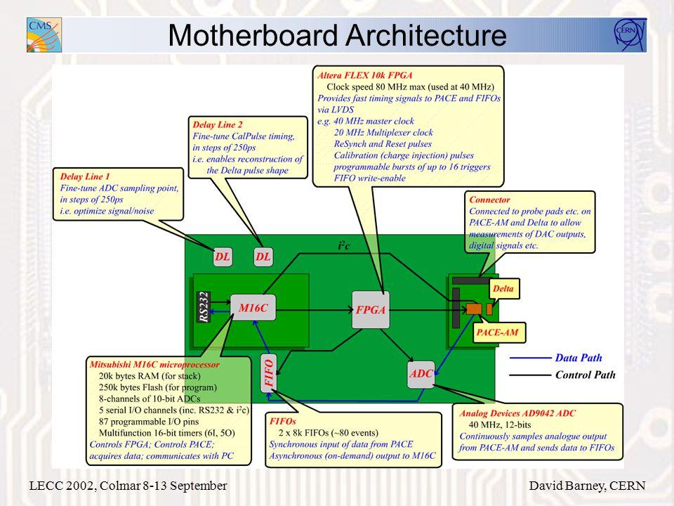 LECC 2002, Colmar 8-13 SeptemberDavid Barney, CERN Motherboard Architecture