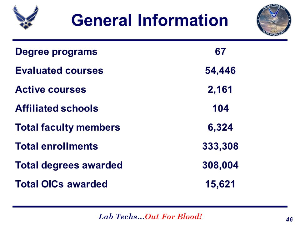 46 Lab Techs…Out For Blood! General Information Degree programs67 Evaluated courses54,446 Active courses2,161 Affiliated schools104 Total faculty memb