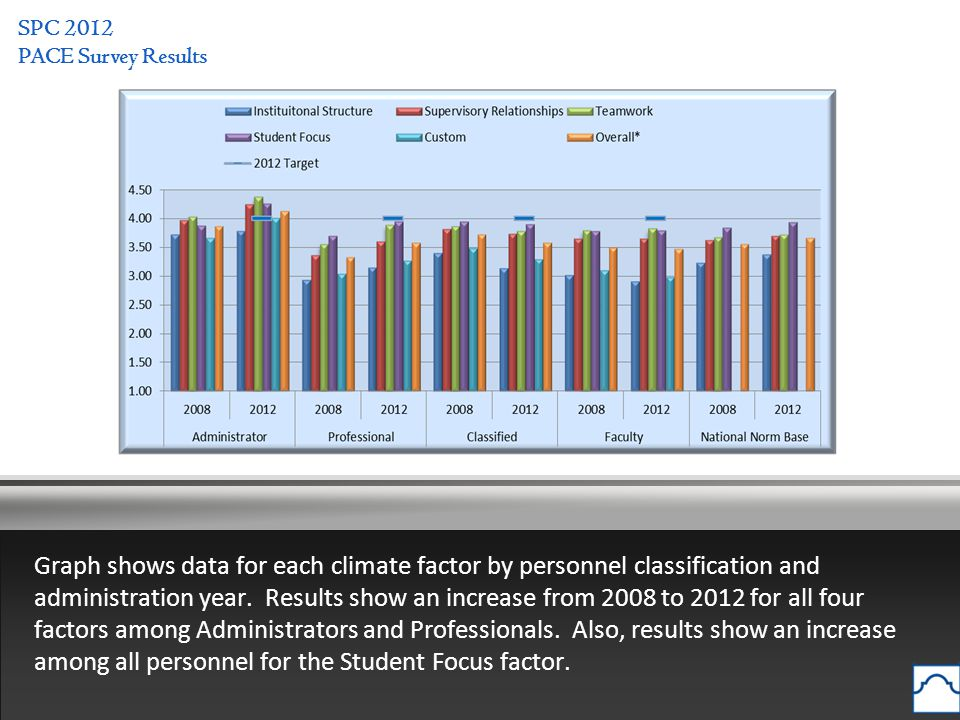 SPC 2012 PACE Survey Results Graph shows data for each climate factor by personnel classification and administration year.