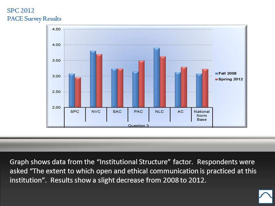 SPC 2012 PACE Survey Results Graph shows data from the Institutional Structure factor.