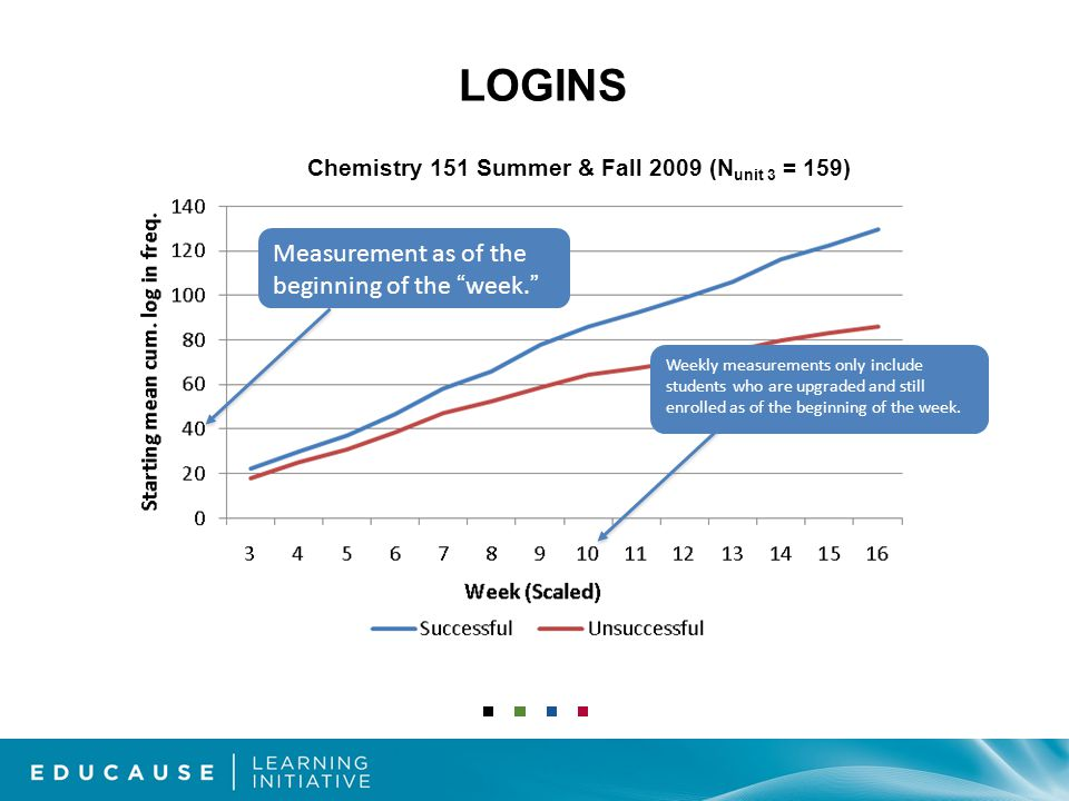 LOGINS Chemistry 151 Summer & Fall 2009 (N unit 3 = 159) Measurement as of the beginning of the week. Weekly measurements only include students who are upgraded and still enrolled as of the beginning of the week.