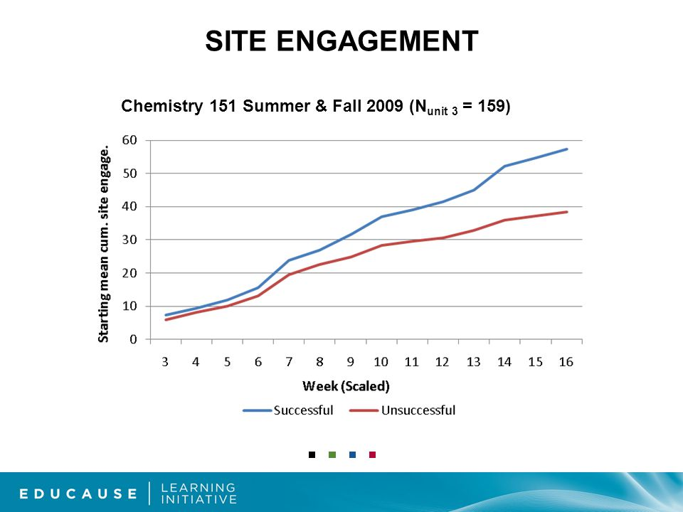 SITE ENGAGEMENT Chemistry 151 Summer & Fall 2009 (N unit 3 = 159)
