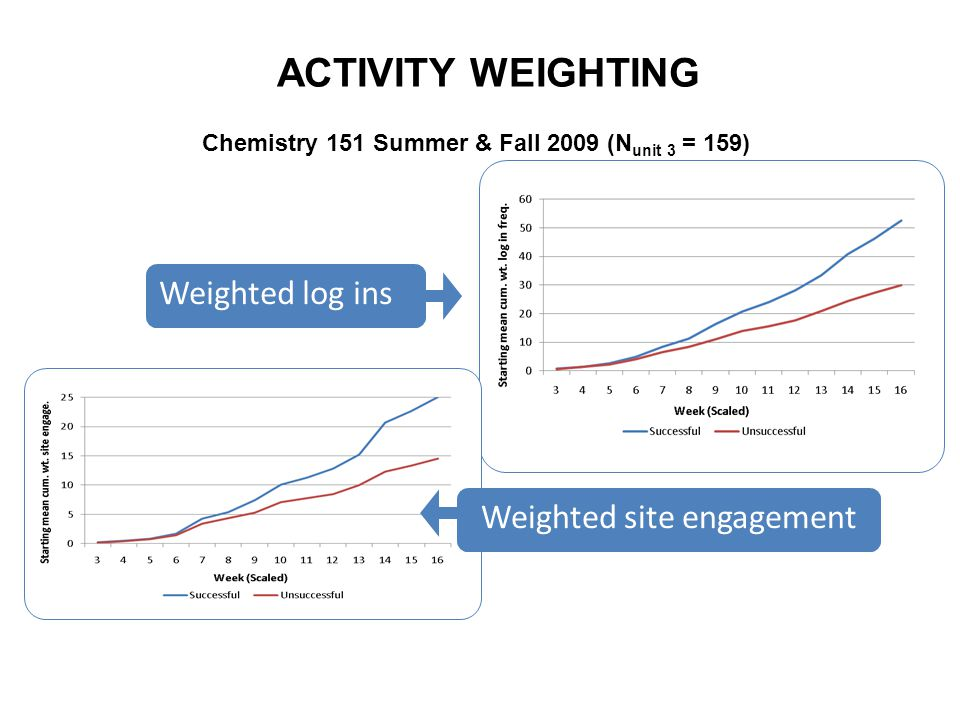 ACTIVITY WEIGHTING Chemistry 151 Summer & Fall 2009 (N unit 3 = 159) Weighted log ins Weighted site engagement