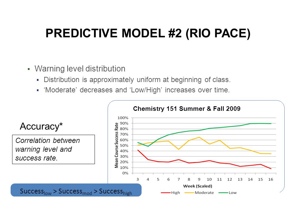 PREDICTIVE MODEL #2 (RIO PACE)  Warning level distribution  Distribution is approximately uniform at beginning of class.