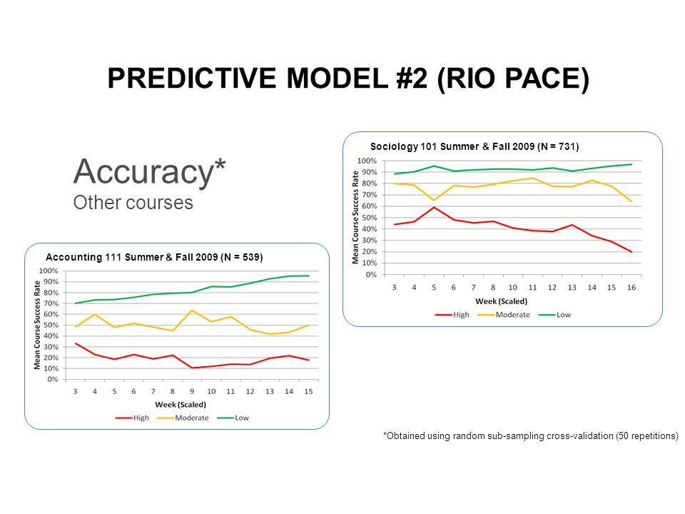 Accounting 111 Summer & Fall 2009 (N = 539) Sociology 101 Summer & Fall 2009 (N = 731) PREDICTIVE MODEL #2 (RIO PACE) Accuracy* Other courses *Obtained using random sub-sampling cross-validation (50 repetitions)
