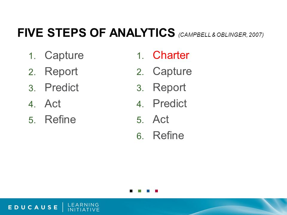 FIVE STEPS OF ANALYTICS (CAMPBELL & OBLINGER, 2007) 1.