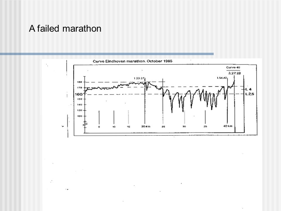 A failed marathon