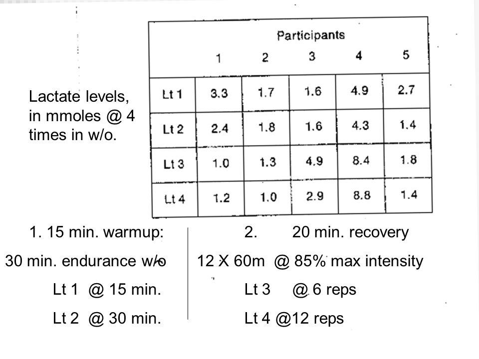 1. 15 min. warmup:2.20 min. recovery 30 min.