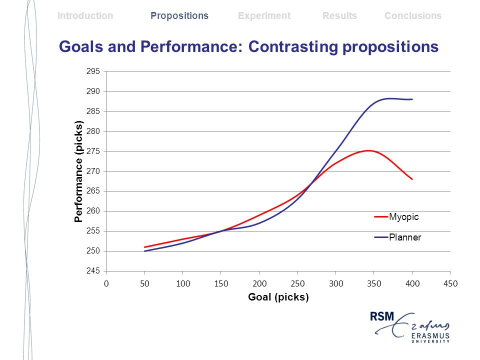 Goals and Performance: Contrasting propositions Introduction Propositions Experiment Results Conclusions