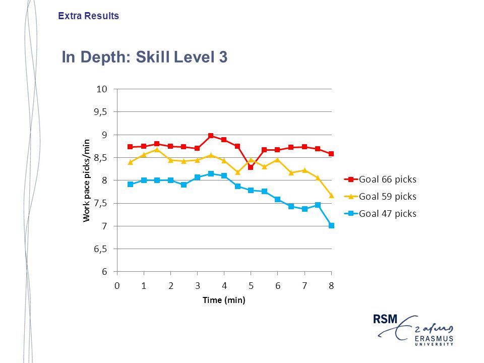In Depth: Skill Level 3 Extra Results