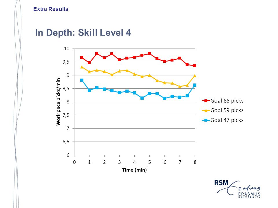 In Depth: Skill Level 4 Extra Results