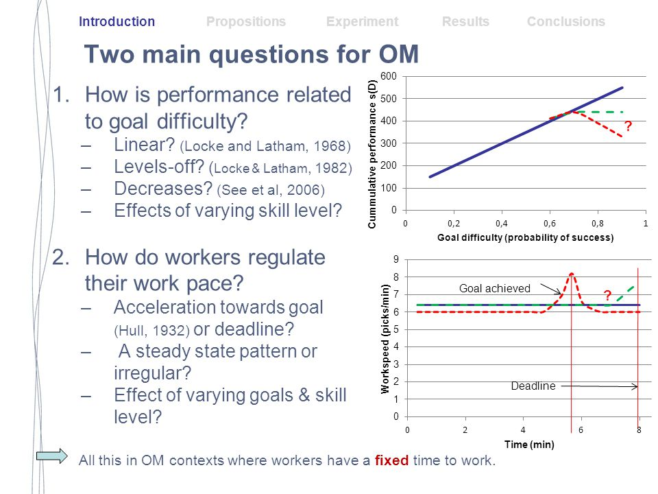 Two-fold approach 1.Proposition generation: workers as decision makers –Objective: maximize utility/preference Utility derived from work pace itself Utility derived from evaluation w.r.t goal –Decision: what work-pace to select.