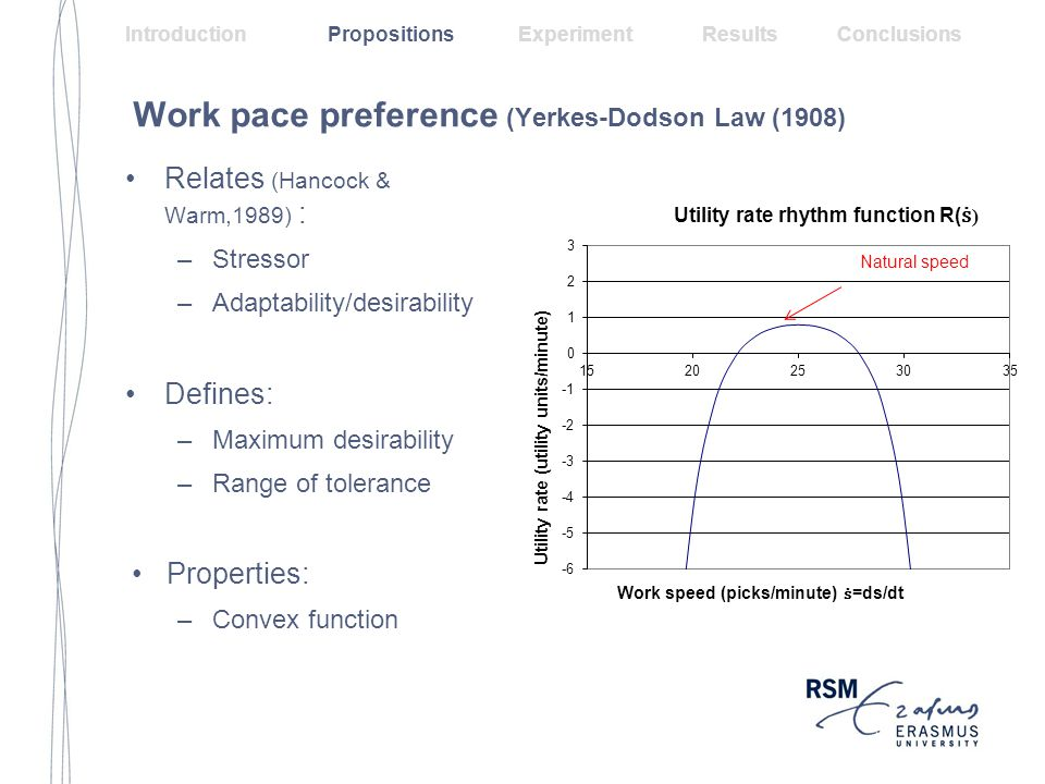 Goal induced preference (Kahneman & Tversky 1979) Properties: –Strictly increasing –Loss aversion –Diminishing sensitivity Usage in goal theory Heath et al.,1999; Steel & Koning, 2006 and Wu, et al.