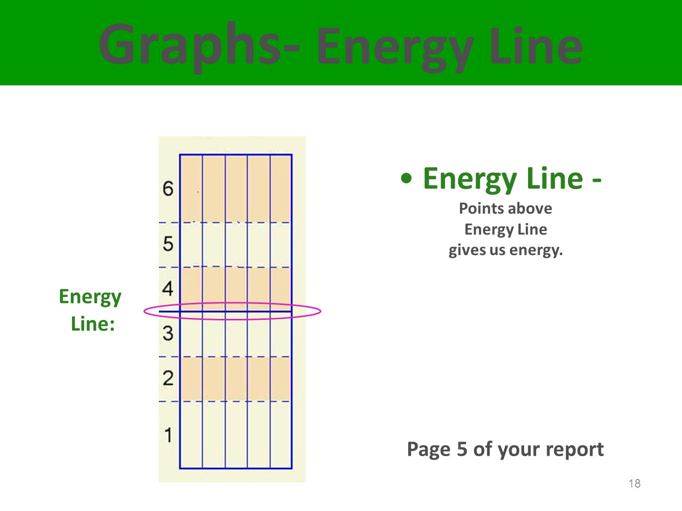 18 Graphs- Energy Line Energy Line: Energy Line - Points above Energy Line gives us energy.