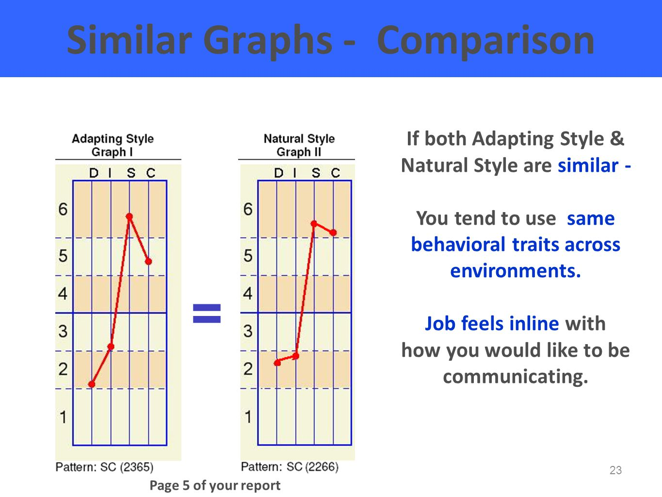 23 Similar Graphs - Comparison If both Adapting Style & Natural Style are similar - You tend to use same behavioral traits across environments.
