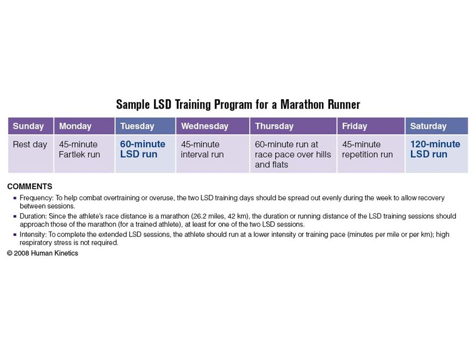 Sample LSD Training Program for a Marathon Runner