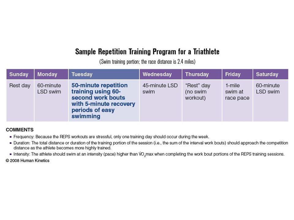 Sample Repetition Training Program for a Triathlete