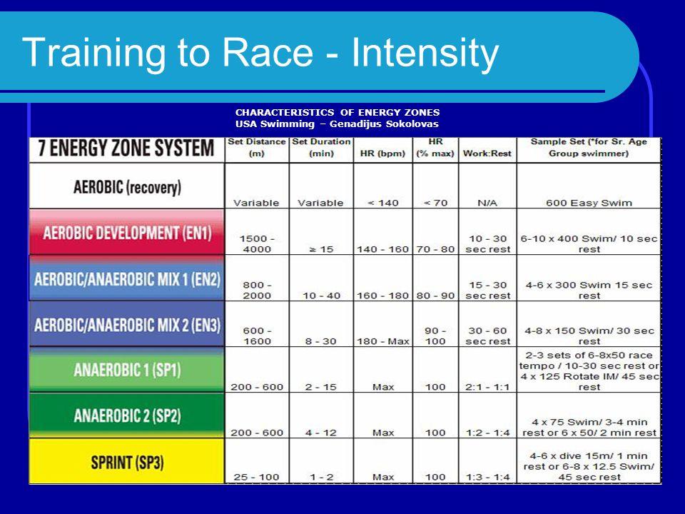 Training to Race – Sets Sprint N x 50 @ 1:00, VO 2 max (200) N x 50 @ 1:30, 2 nd 50 of 100 (Back end) N x 50 @ 2:00 / 3:00 / 4:00 (Front end) N x 25 @ 2:00, (Top end) 4-10 x 15 @ 1:00-1:15 (Top end)