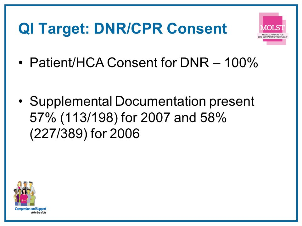 QI Target: DNR/CPR Consent Patient/HCA Consent for DNR – 100% Supplemental Documentation present 57% (113/198) for 2007 and 58% (227/389) for 2006