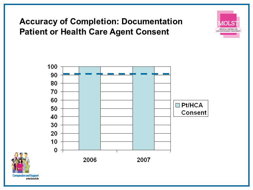 Accuracy of Completion: Documentation Patient or Health Care Agent Consent