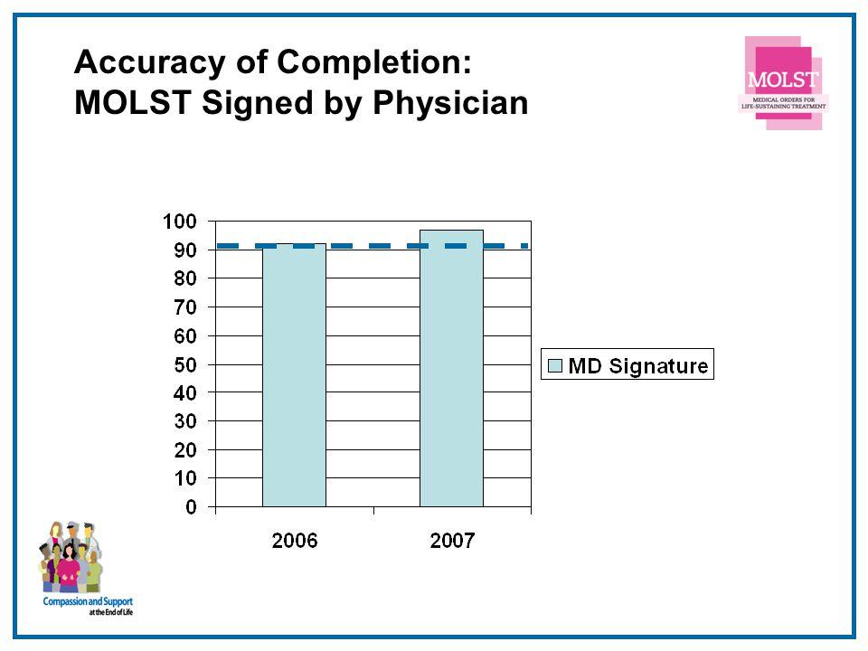 Accuracy of Completion: MOLST Signed by Physician