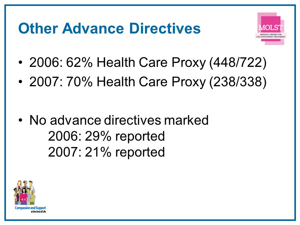 Other Advance Directives 2006: 62% Health Care Proxy (448/722) 2007: 70% Health Care Proxy (238/338) No advance directives marked 2006: 29% reported 2007: 21% reported