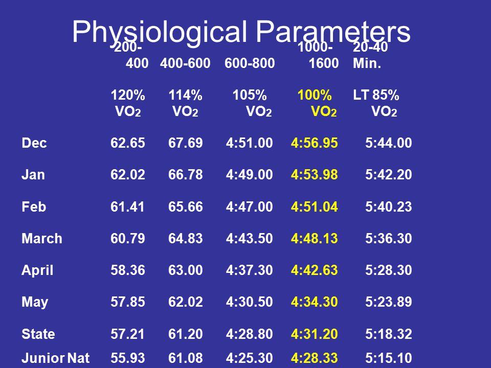 Physiological Parameters 200- 400400-600600-800 1000- 1600 20-40 Min. 120% VO 2 114% VO 2 105% VO 2 100% VO 2 LT 85% VO 2 Dec62.6567.694:51.004:56.955