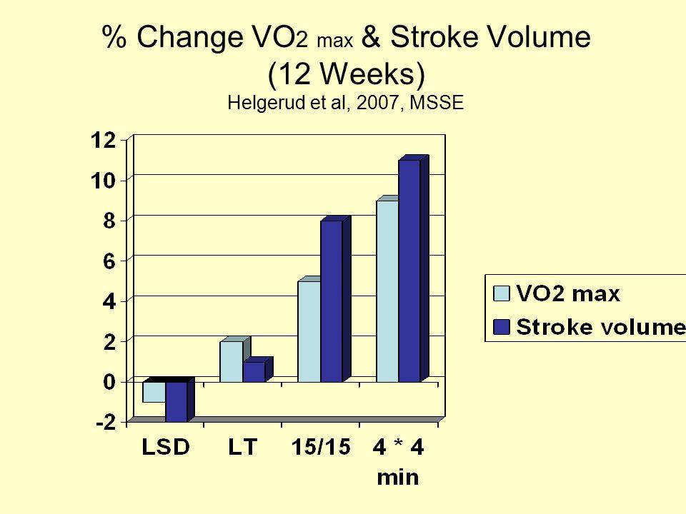 % Change VO 2 max & Stroke Volume (12 Weeks) Helgerud et al, 2007, MSSE