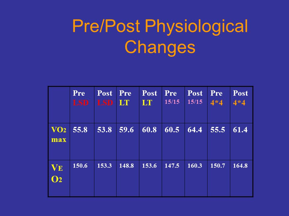 Pre/Post Physiological Changes Pre LSD Post LSD Pre LT Post LT Pre 15/15 Post 15/15 Pre 4*4 Post 4*4 VO 2 max 55.853.859.660.860.564.455.561.4 VEO2VEO