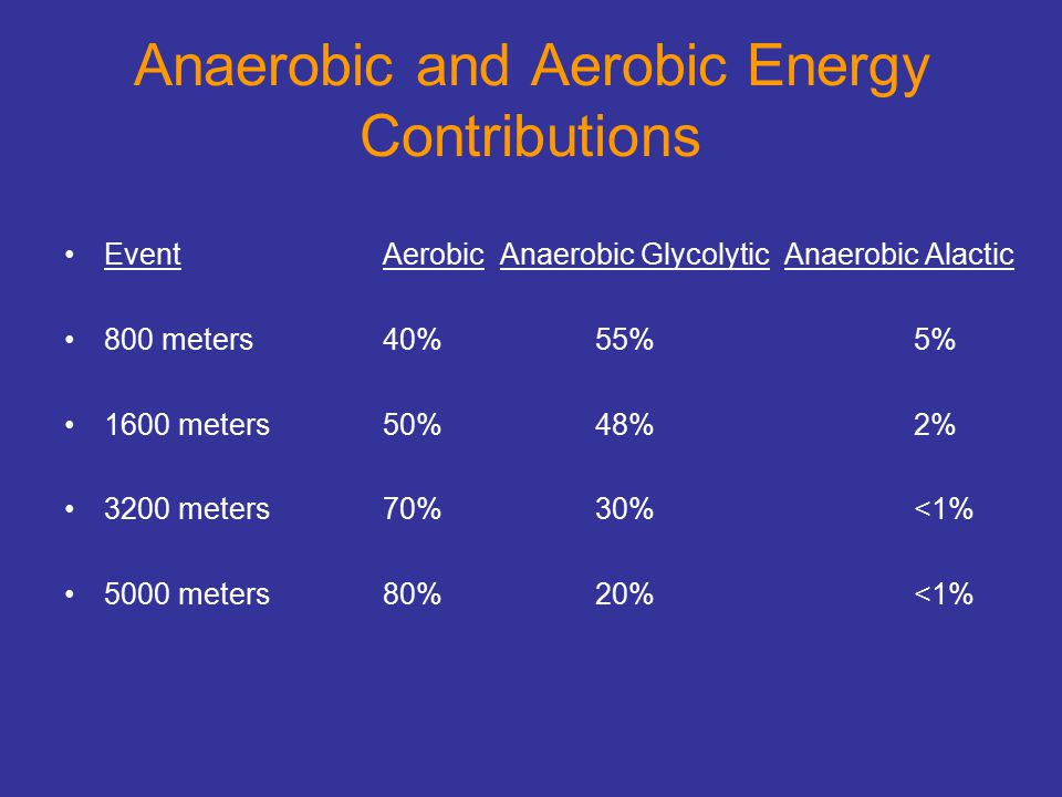 Anaerobic and Aerobic Energy Contributions EventAerobic Anaerobic Glycolytic Anaerobic Alactic 800 meters40%55%5% 1600 meters50%48%2% 3200 meters70%30