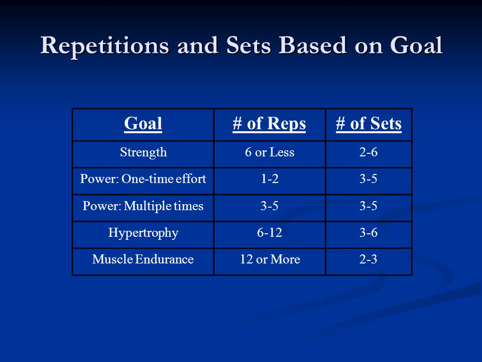 Repetitions and Sets Based on Goal Goal# of Reps# of Sets Strength6 or Less2-6 Power: One-time effort1-23-5 Power: Multiple times3-5 Hypertrophy6-123-