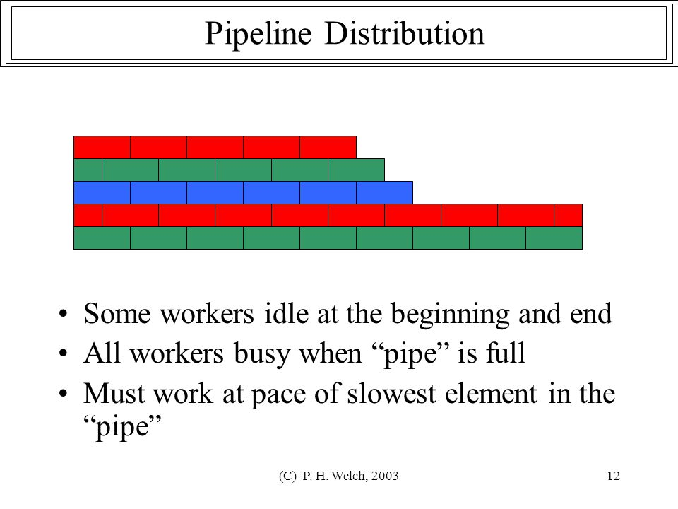"""(C) P. H. Welch, 200312 Pipeline Distribution Some workers idle at the beginning and end All workers busy when """"pipe"""" is full Must work at pace of slo"""