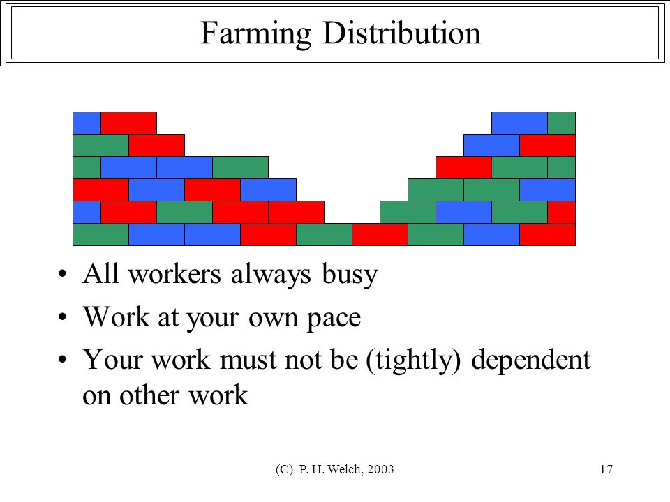(C) P. H. Welch, 200317 All workers always busy Work at your own pace Your work must not be (tightly) dependent on other work Farming Distribution