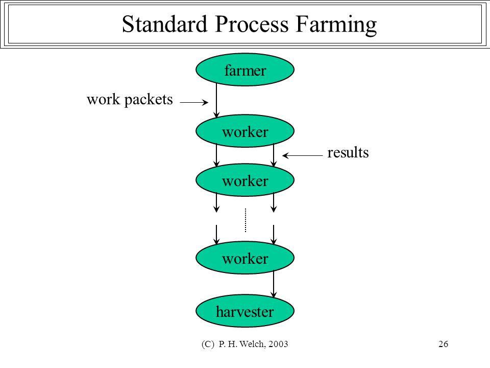 (C) P. H. Welch, 200326 work packets results farmer worker harvester worker Standard Process Farming