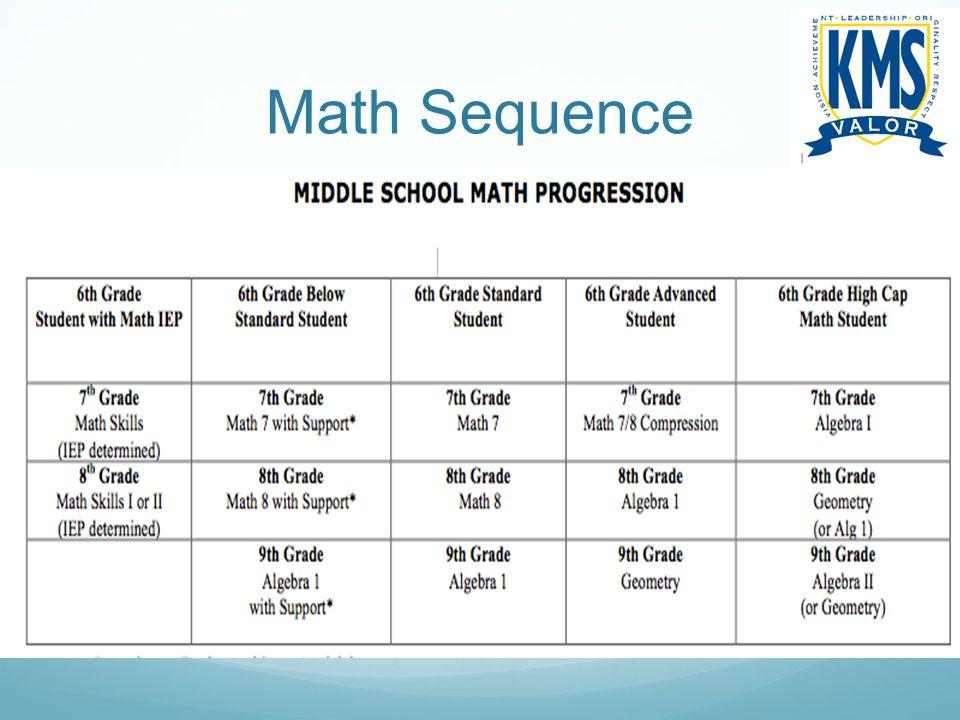 Math Sequence
