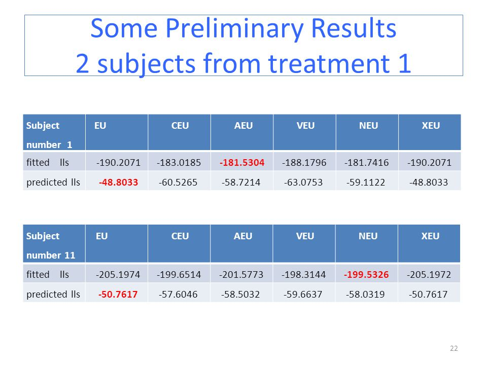 Some Preliminary Results 2 subjects from treatment 1 22 Subject number 1 EU CEU AEU VEU NEU XEU fitted lls -190.2071 -183.0185 -181.5304 -188.1796 -181.7416 -190.2071 predicted lls -48.8033 -60.5265 -58.7214 -63.0753 -59.1122 -48.8033 Subject number 11 EU CEU AEU VEU NEU XEU fitted lls -205.1974 -199.6514 -201.5773 -198.3144 -199.5326 -205.1972 predicted lls -50.7617 -57.6046 -58.5032 -59.6637 -58.0319 -50.7617